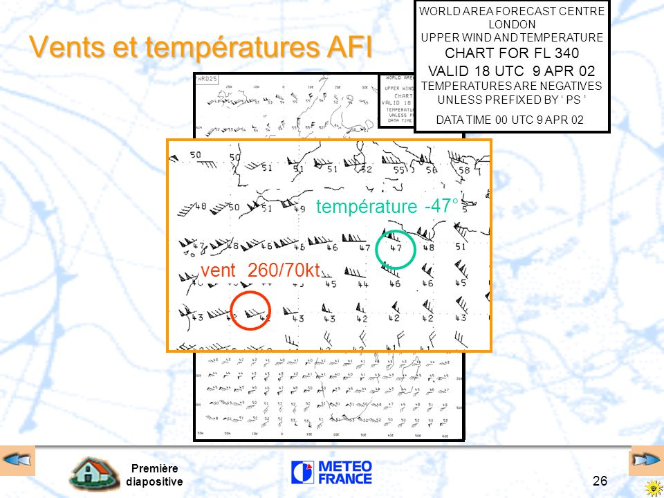 Vents et températures AFI
