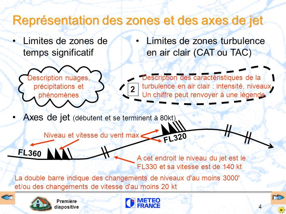 Représentation des zones et des axes de jet