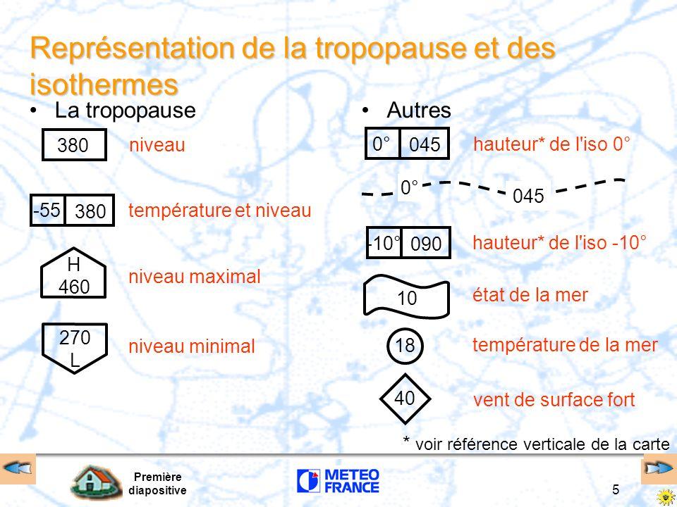 Représentation de la tropopause et des isothermes