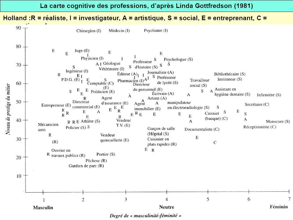 La carte cognitive des professions, d'après Linda Gottfredson (1981)