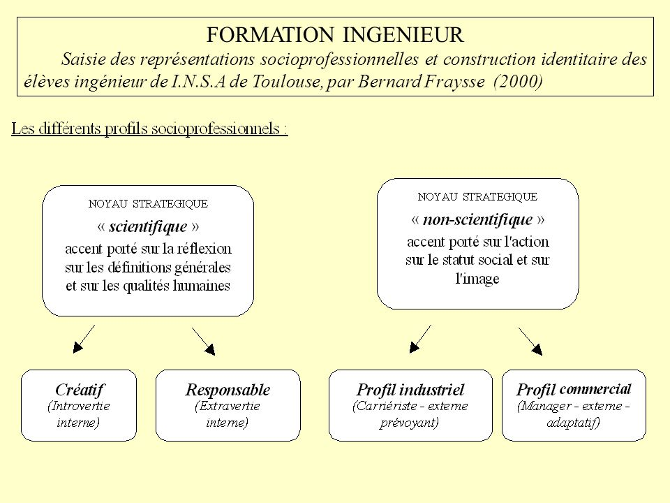 FORMATION INGENIEUR