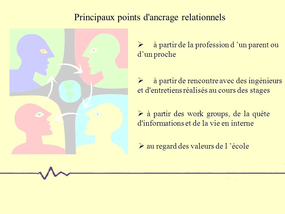 Principaux points d ancrage relationnels