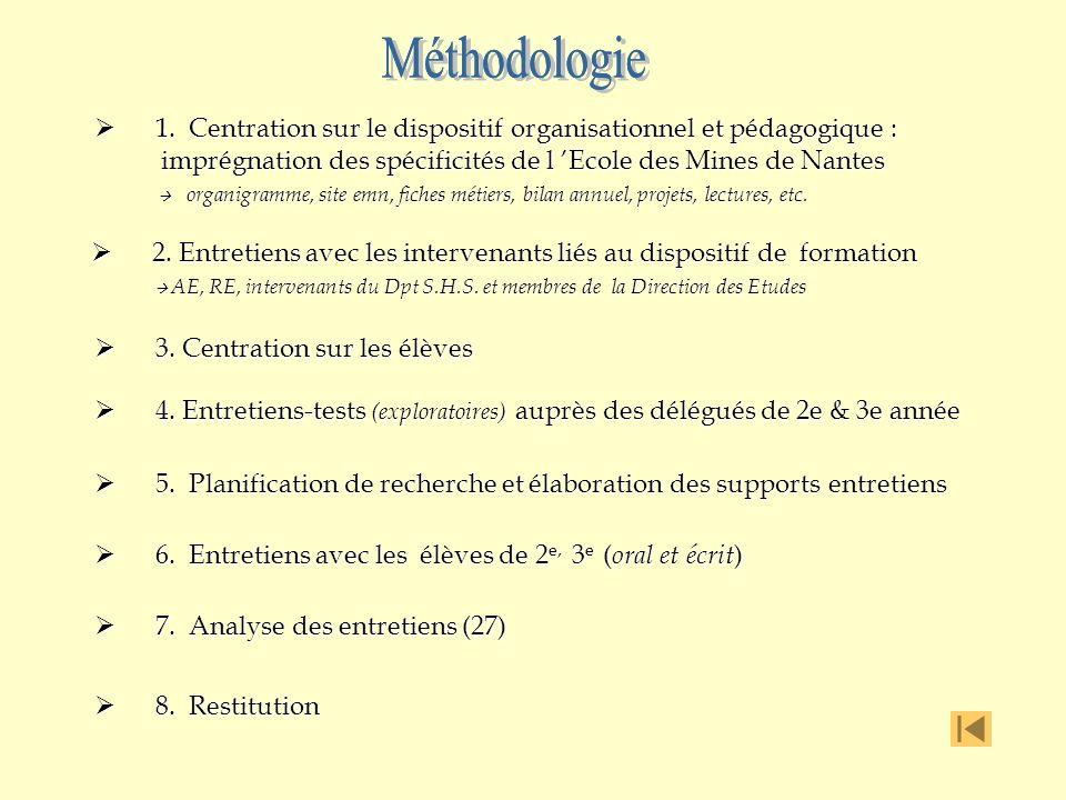 Méthodologie Méthodologie