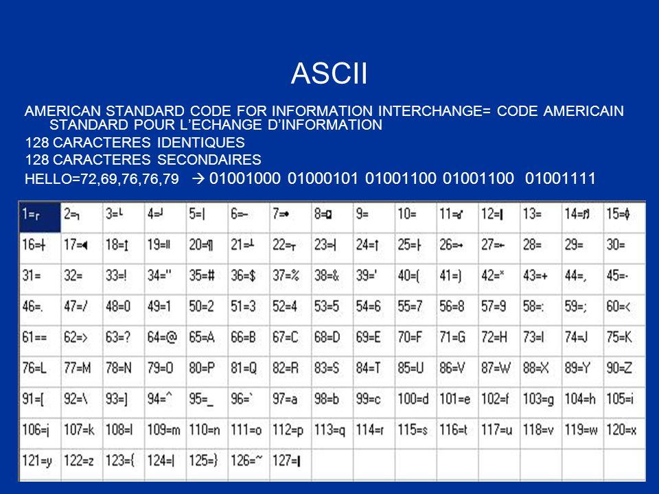 ASCII AMERICAN STANDARD CODE FOR INFORMATION INTERCHANGE= CODE AMERICAIN STANDARD POUR L'ECHANGE D'INFORMATION.