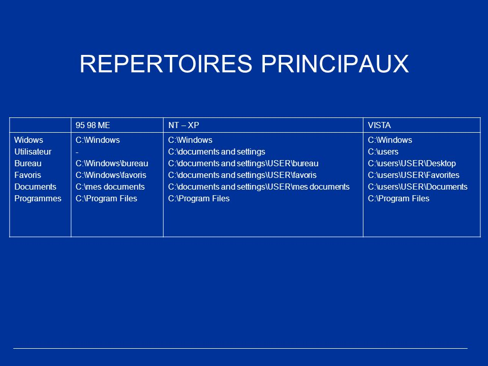 REPERTOIRES PRINCIPAUX