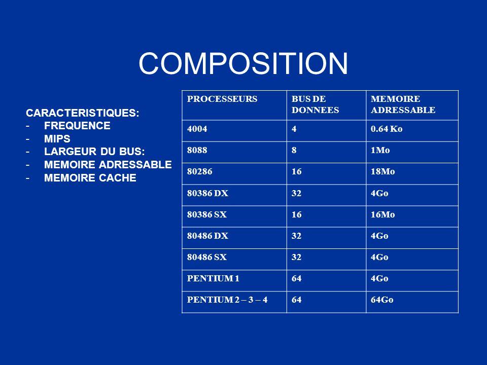 COMPOSITION CARACTERISTIQUES: FREQUENCE MIPS LARGEUR DU BUS: