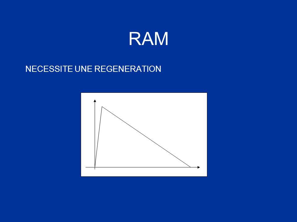 RAM NECESSITE UNE REGENERATION