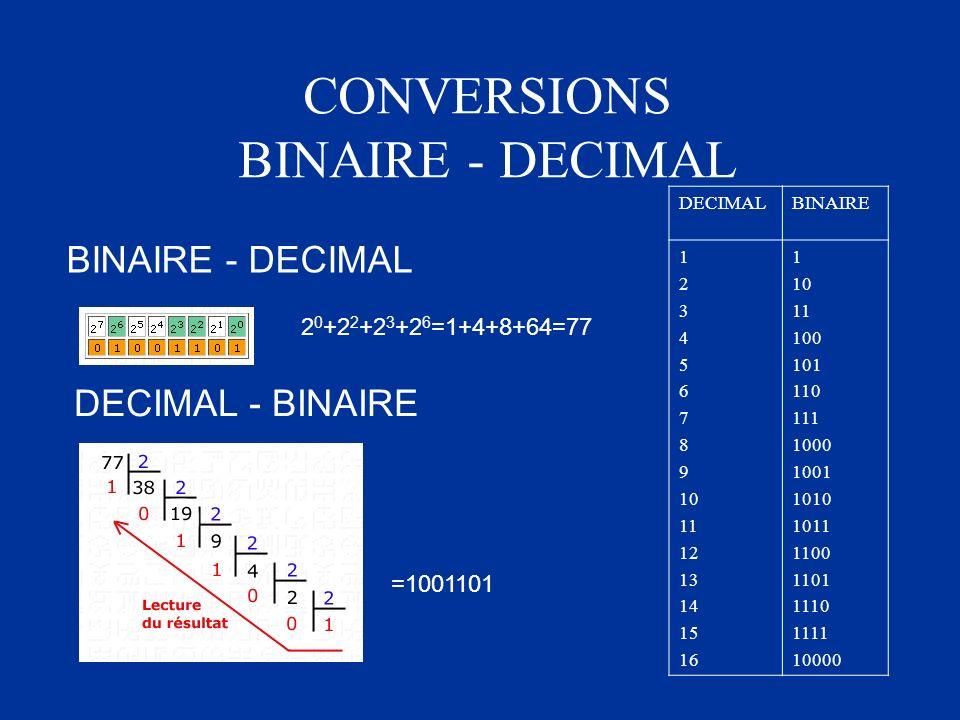 CONVERSIONS BINAIRE - DECIMAL
