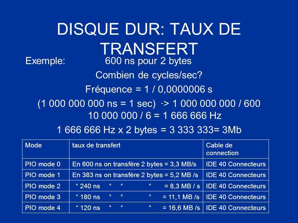 DISQUE DUR: TAUX DE TRANSFERT