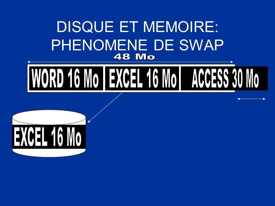DISQUE ET MEMOIRE: PHENOMENE DE SWAP