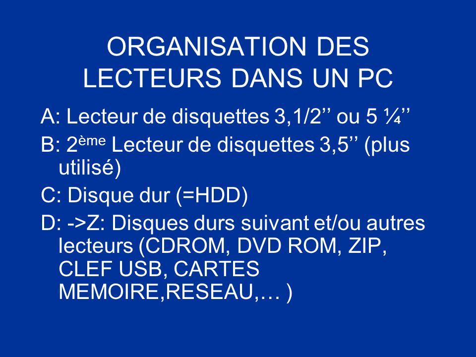 ORGANISATION DES LECTEURS DANS UN PC