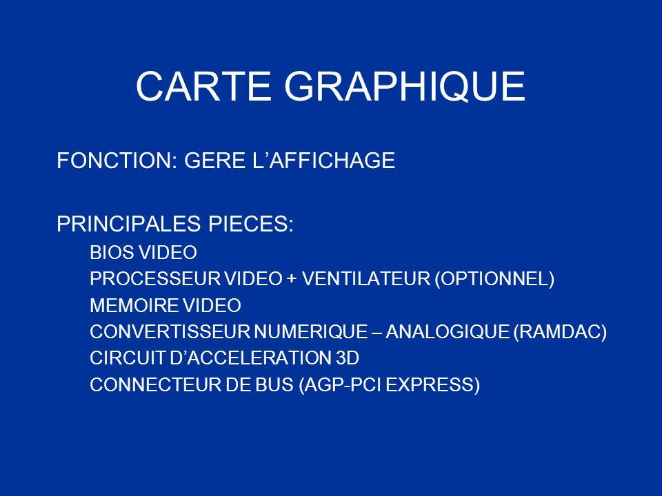 CARTE GRAPHIQUE FONCTION: GERE L'AFFICHAGE PRINCIPALES PIECES: