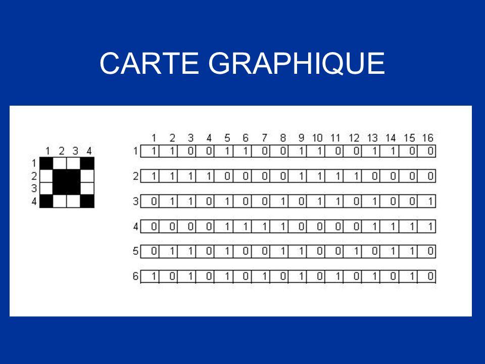 CARTE GRAPHIQUE