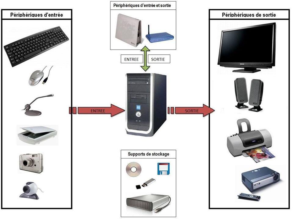 Modem externe WiFi Modem externe. Clavier. Écran. Souris USB. Hauts parleurs. Microphone. Unité centrale.