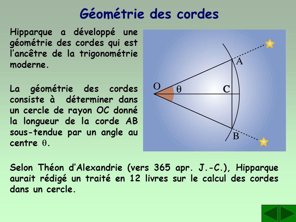 Géométrie des cordes Hipparque a développé une géométrie des cordes qui est l'ancêtre de la trigonométrie moderne.