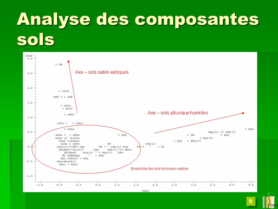 Analyse des composantes sols