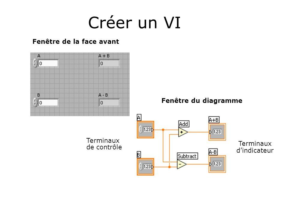 Créer un VI Terminaux Fenêtre de la face avant Fenêtre du diagramme