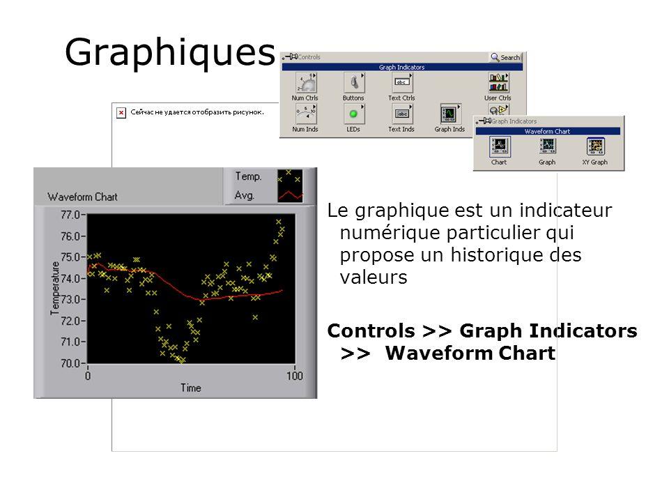 Graphiques Le graphique est un indicateur numérique particulier qui propose un historique des valeurs.