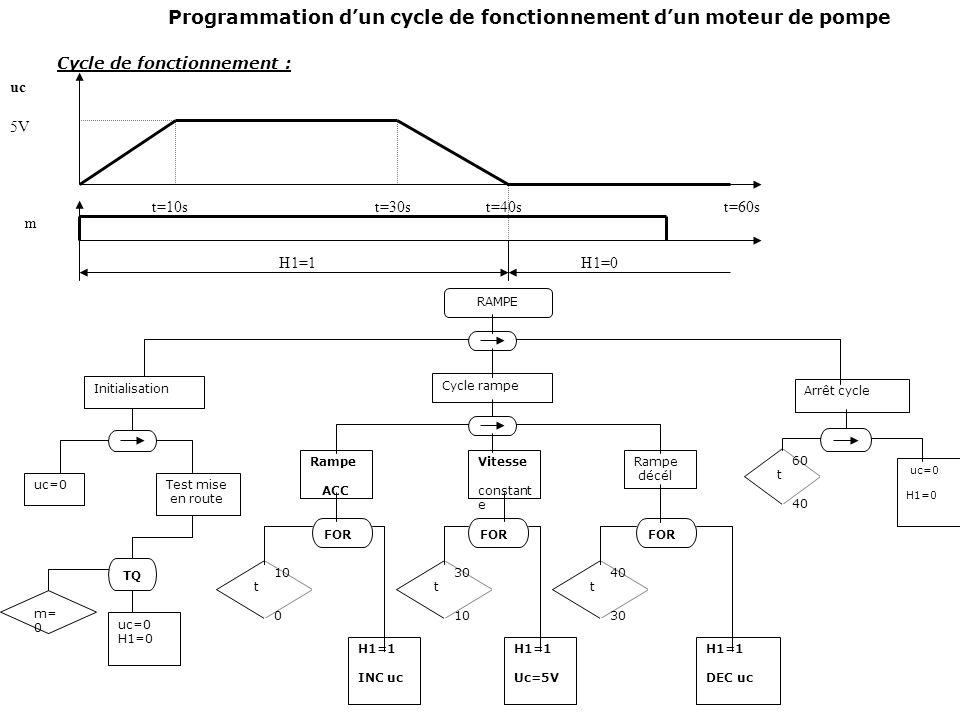 Programmation d'un cycle de fonctionnement d'un moteur de pompe