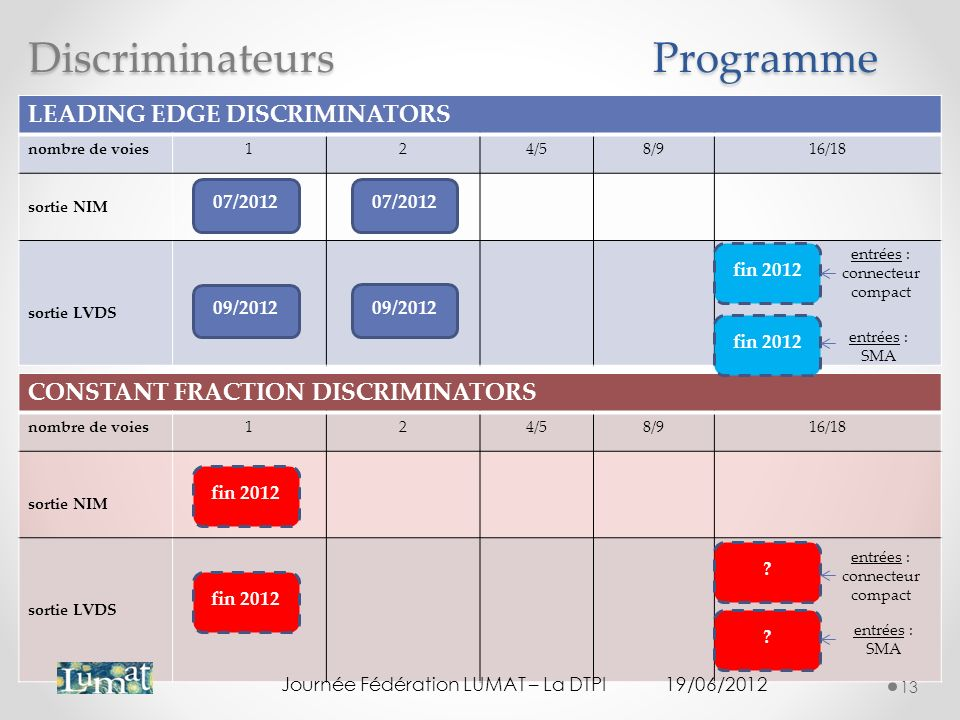 Discriminateurs Programme LEADING EDGE DISCRIMINATORS
