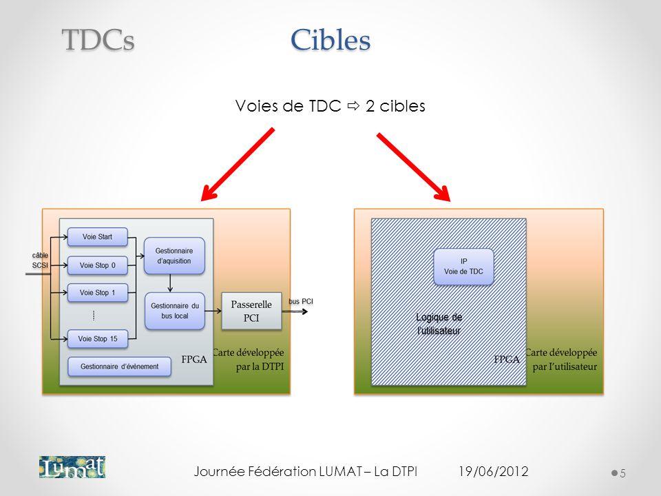 Cibles TDCs Voies de TDC  2 cibles