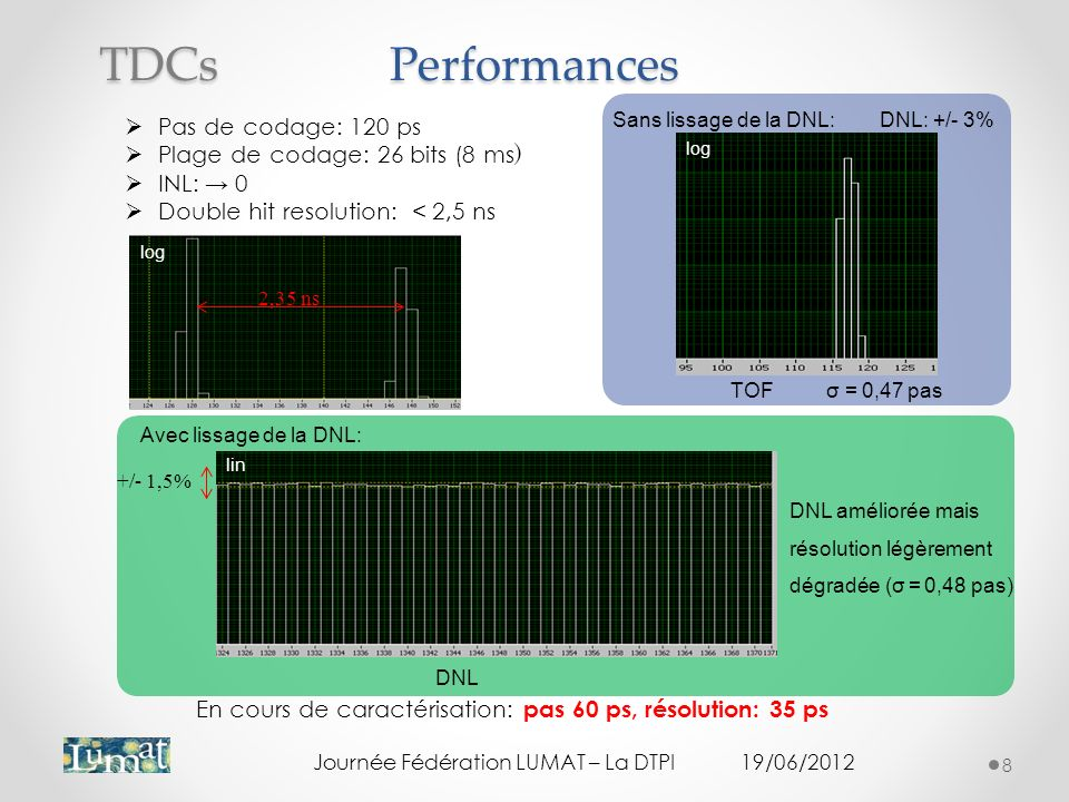 Performances TDCs Pas de codage: 120 ps