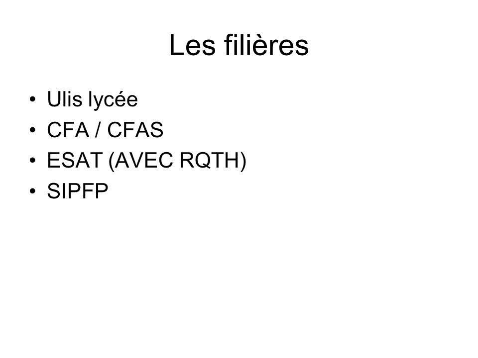 Les filières Ulis lycée CFA / CFAS ESAT (AVEC RQTH) SIPFP