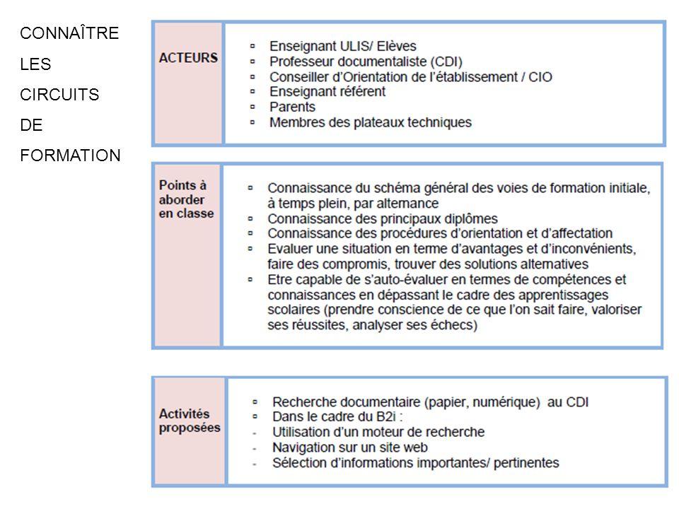 CONNAÎTRE LES CIRCUITS DE FORMATION