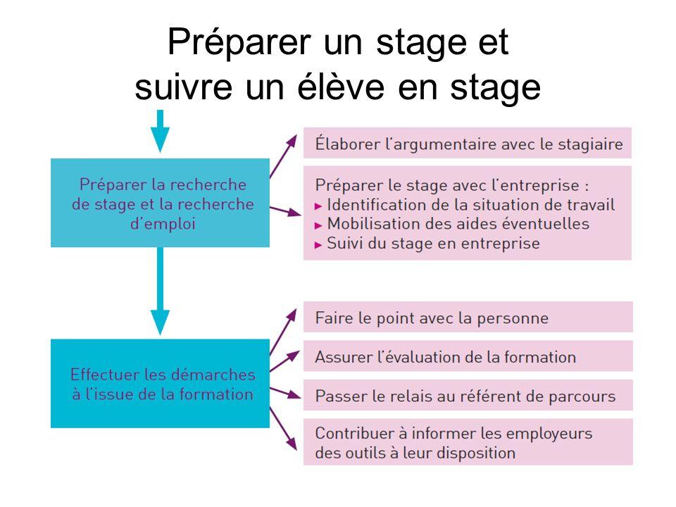 Préparer un stage et suivre un élève en stage