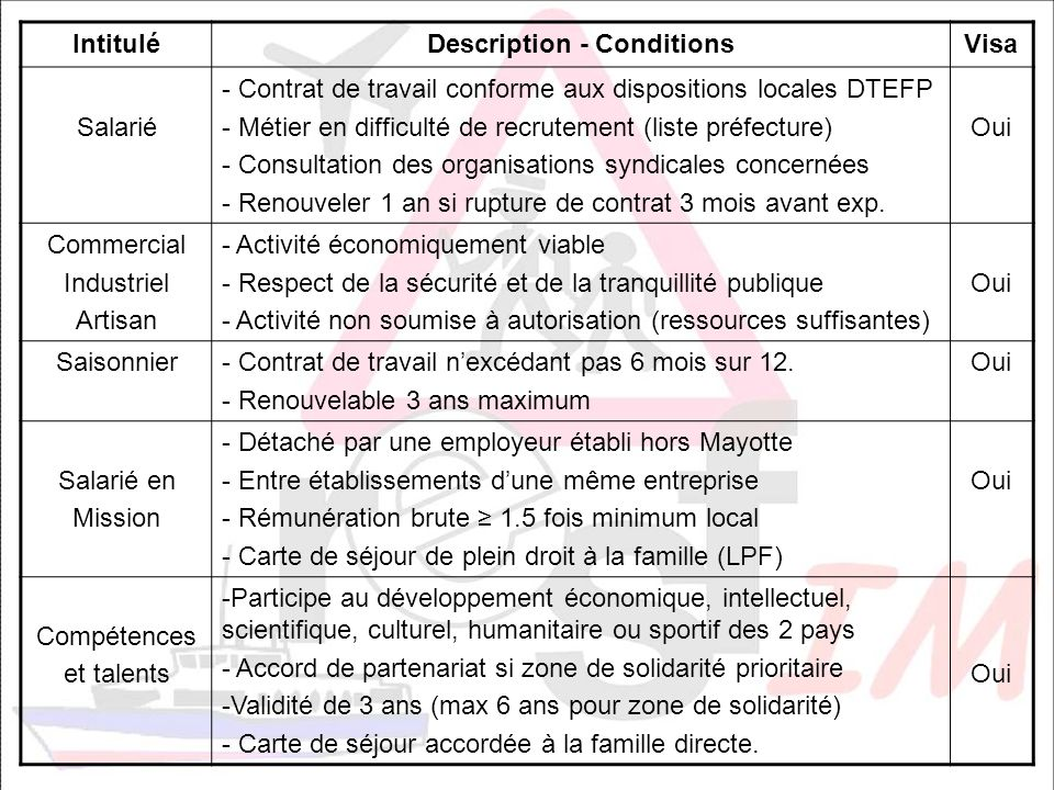 Description - Conditions