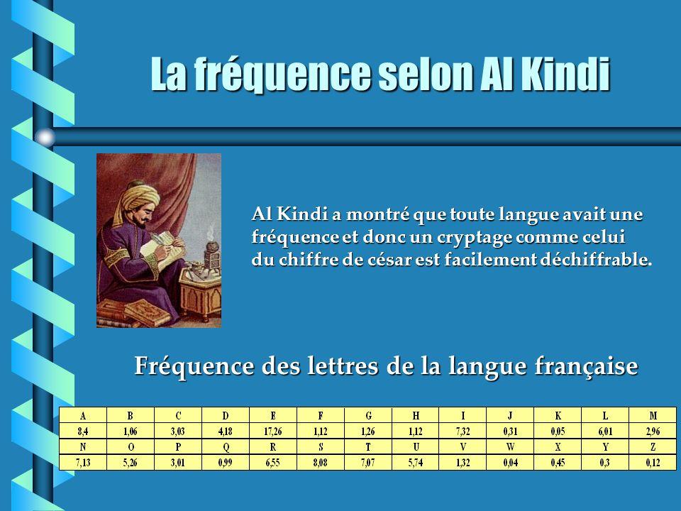 La fréquence selon Al Kindi
