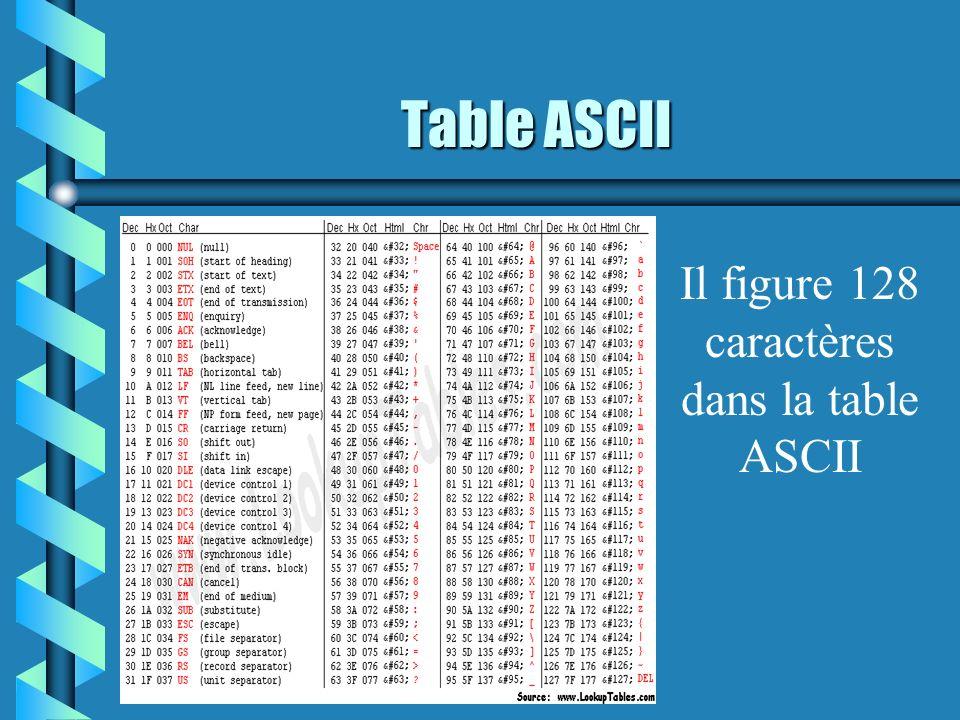 Il figure 128 caractères dans la table ASCII