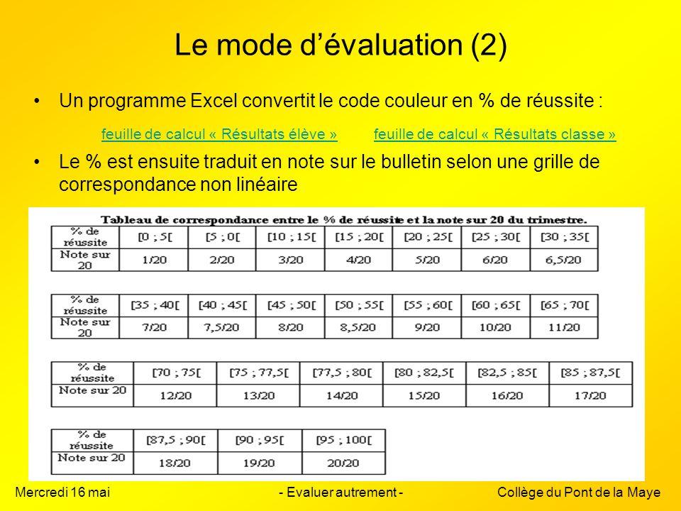 Le mode d'évaluation (2)