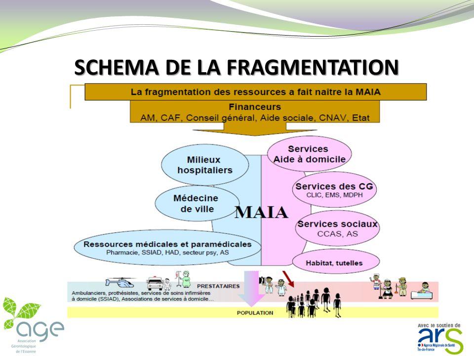 SCHEMA DE LA FRAGMENTATION