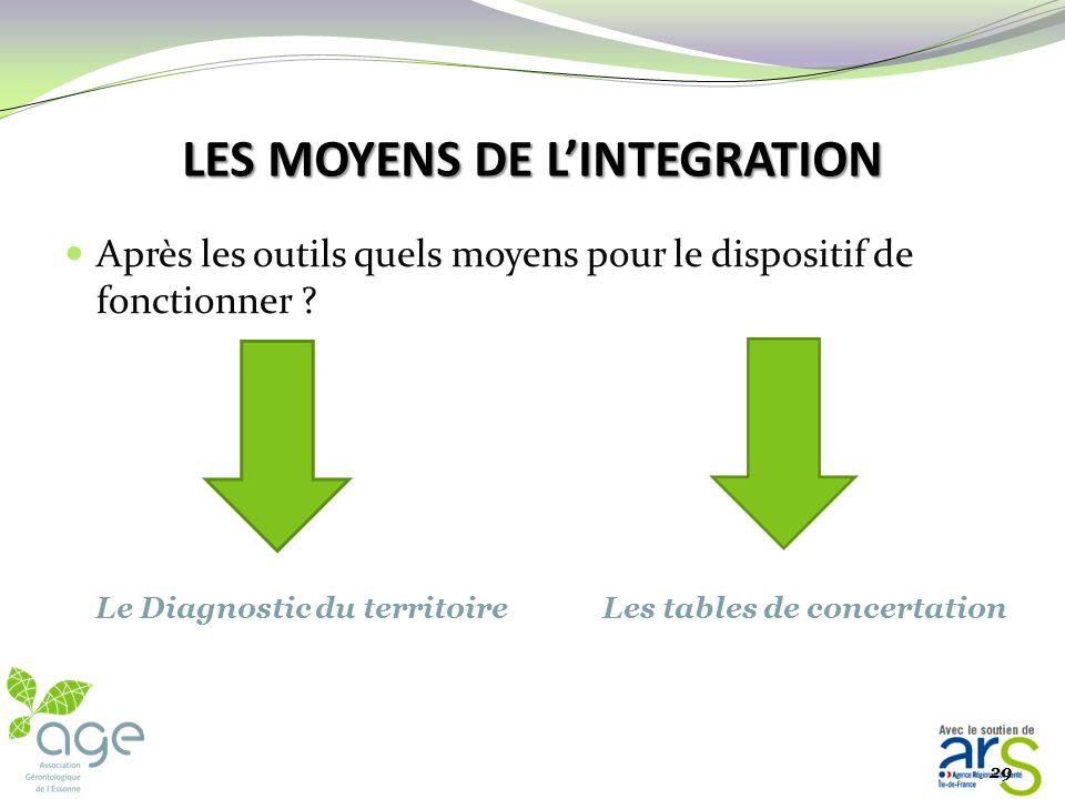 LES MOYENS DE L'INTEGRATION