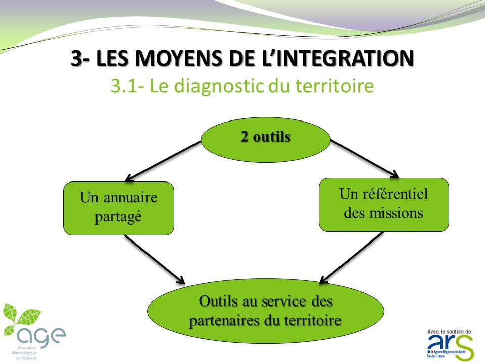 3- LES MOYENS DE L'INTEGRATION 3.1- Le diagnostic du territoire
