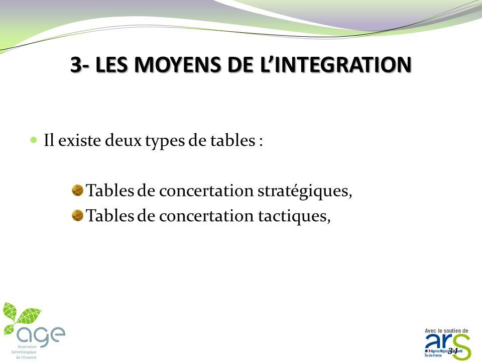 3- LES MOYENS DE L'INTEGRATION