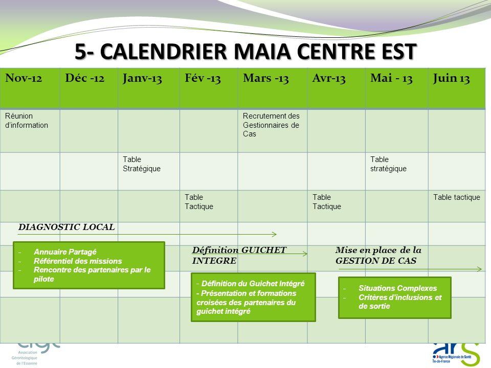 5- CALENDRIER MAIA CENTRE EST