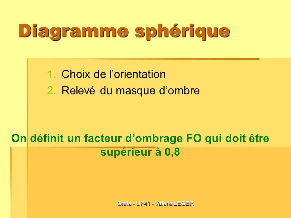 On définit un facteur d'ombrage FO qui doit être supérieur à 0,8