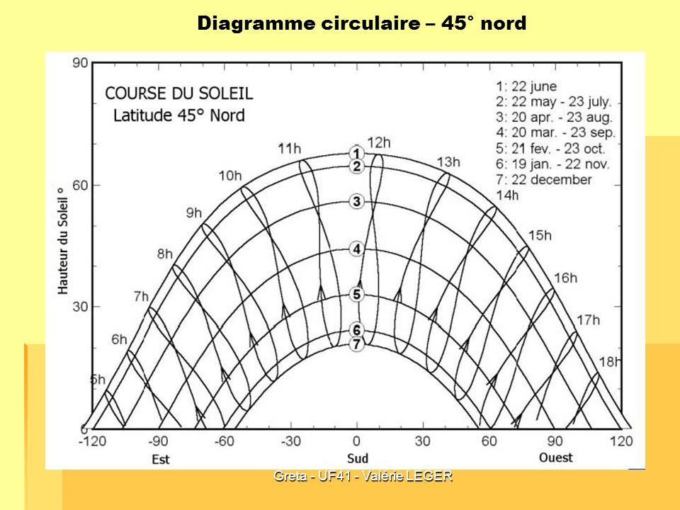 Diagramme circulaire – 45° nord