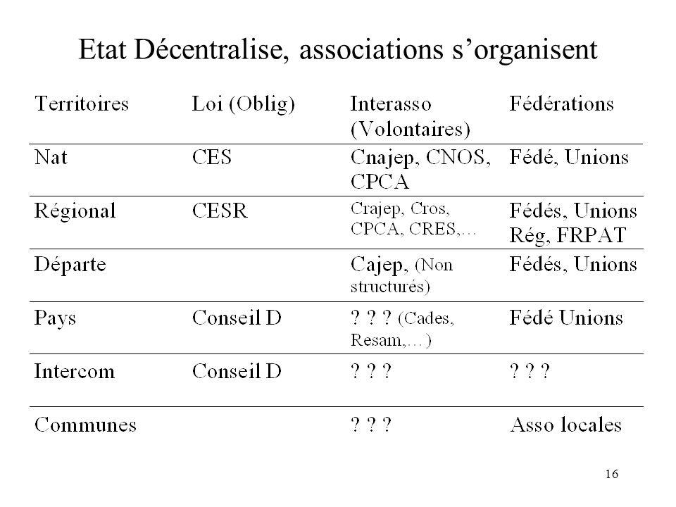 Etat décentralise, Associations s'organisent