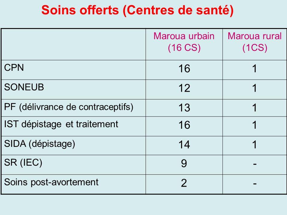 Soins offerts (Centres de santé)