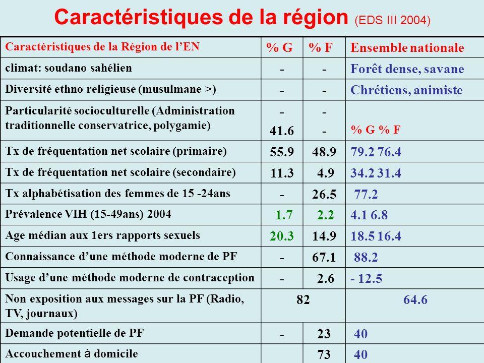 Caractéristiques de la région (EDS III 2004)