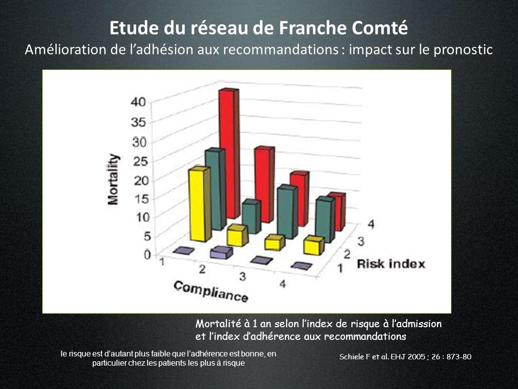 Etude du réseau de Franche Comté