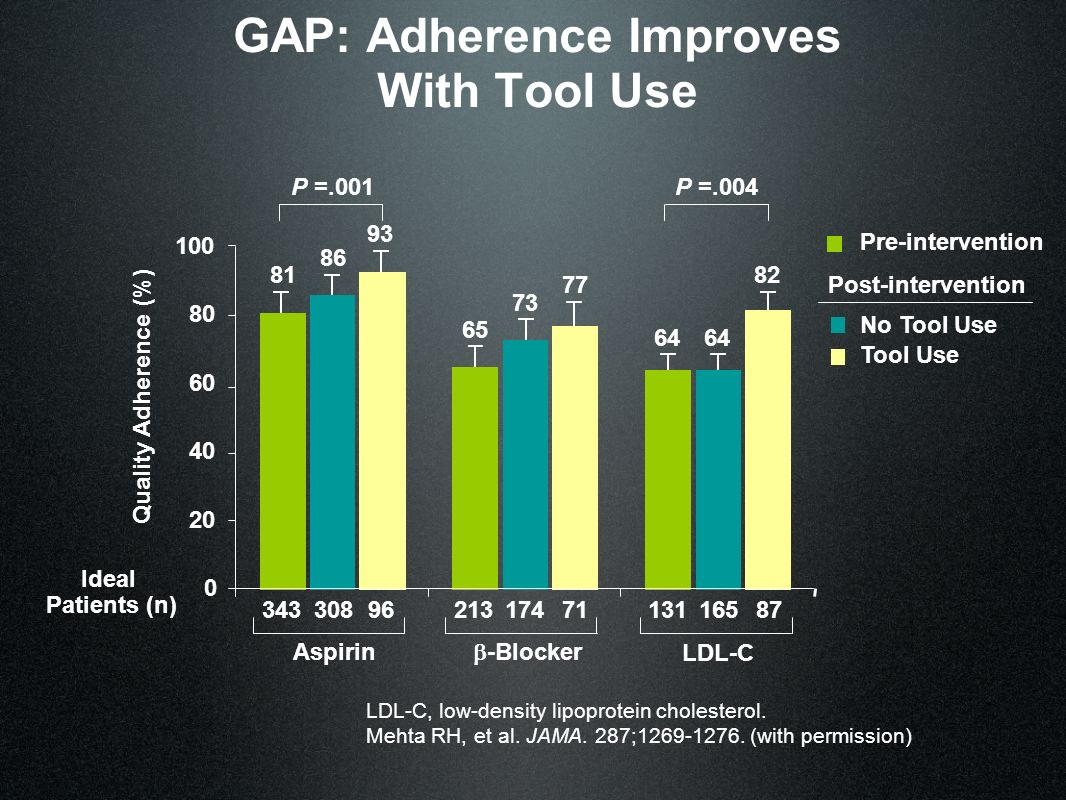 GAP: Adherence Improves With Tool Use