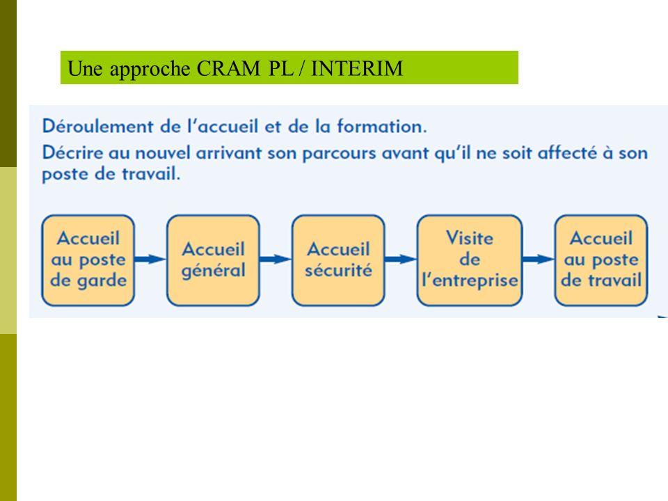 Une approche CRAM PL / INTERIM