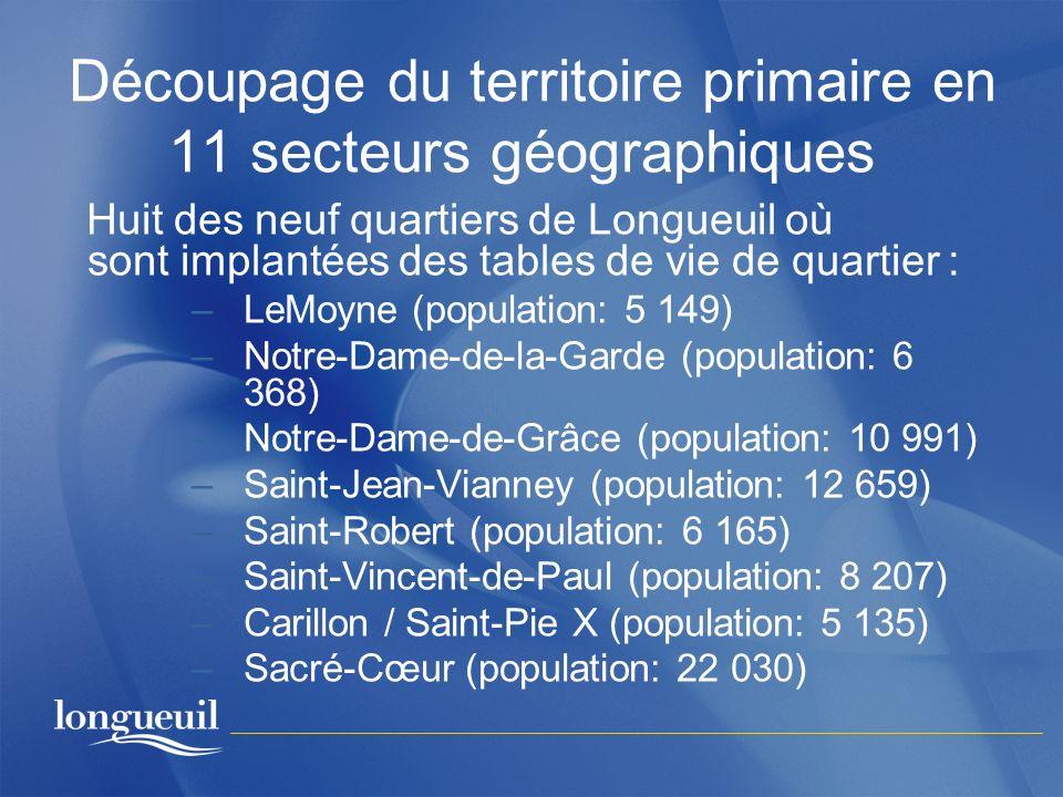 Découpage du territoire primaire en 11 secteurs géographiques