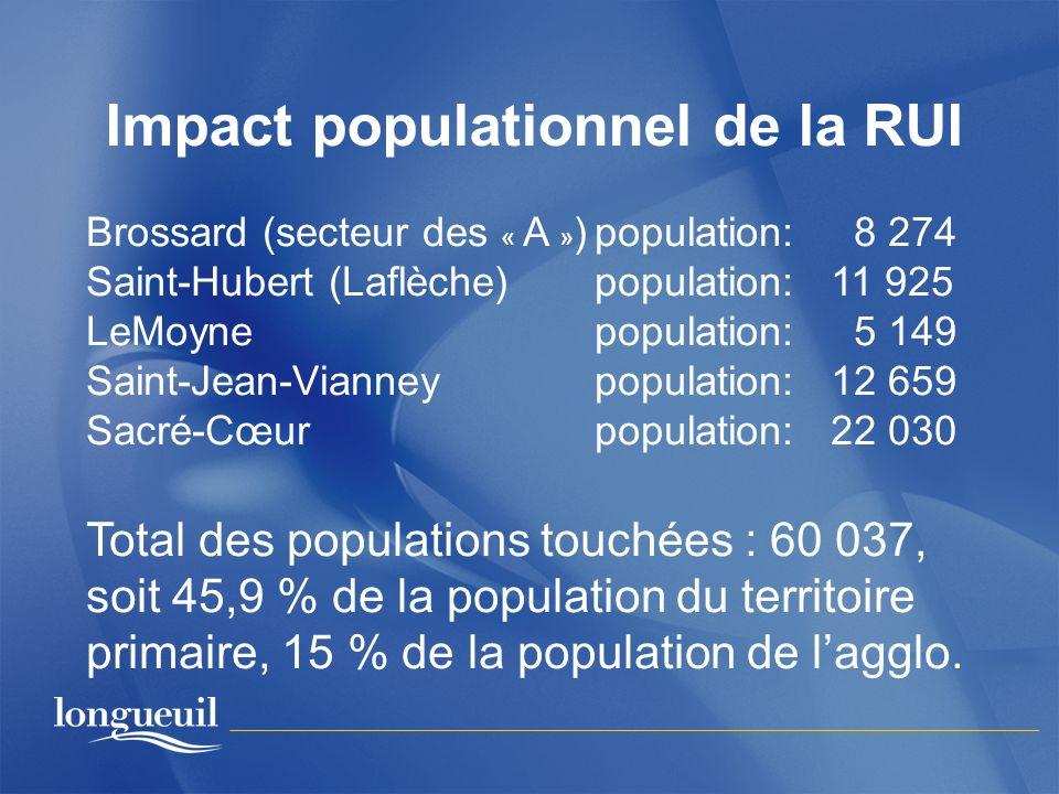 Impact populationnel de la RUI