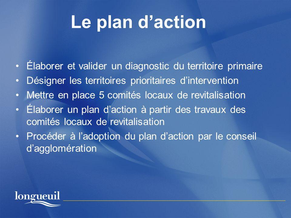 Le plan d'action Élaborer et valider un diagnostic du territoire primaire. Désigner les territoires prioritaires d'intervention.