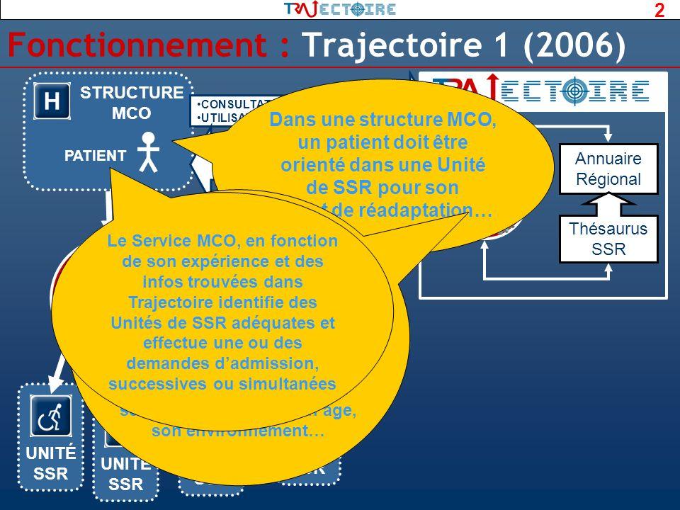 Fonctionnement : Trajectoire 1 (2006)